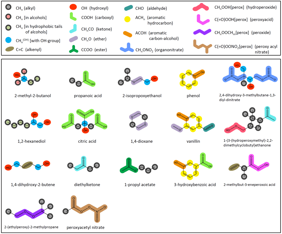 Fig. 2: AIOMFAC main groups and examples of assignments.