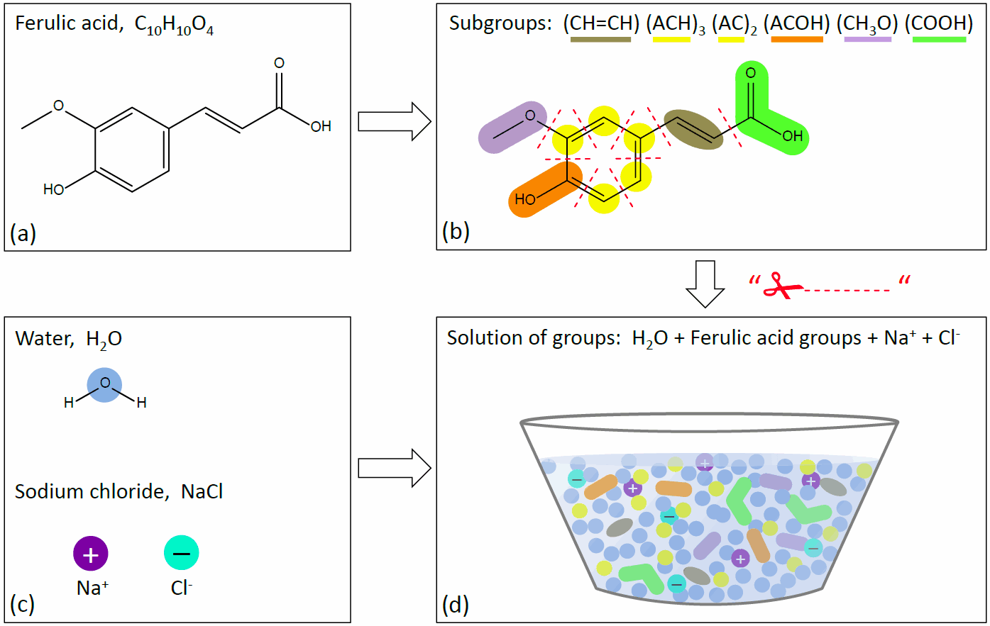 Fig. 3: Sketch of AIOMFAC subgroup assignments and solution of group mixing.